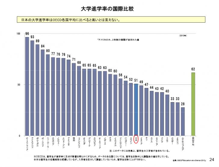 各国の大学進学率