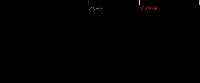 両替手段の比較
